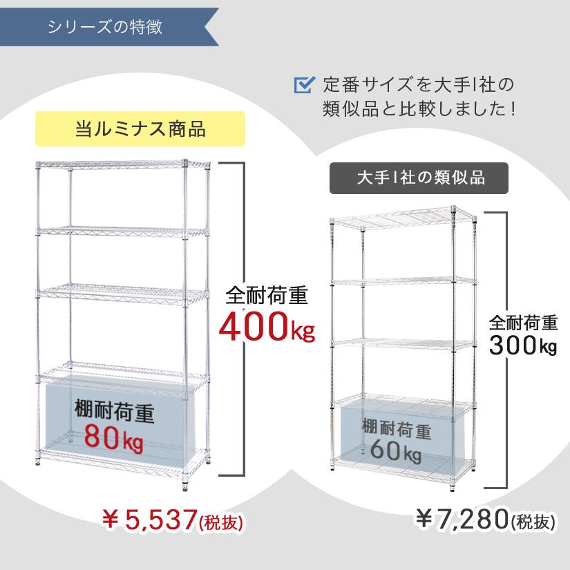 <span>メタルルミナスシリーズは断然、高スペックで安い!</span>定番の「幅90×奥行46×高さ180」サイズを他社の類似品と比較してみたところ、棚耐荷重20㎏・全耐荷重100㎏も違うのにメタルルミナスの方が断然お安いことが分かります。