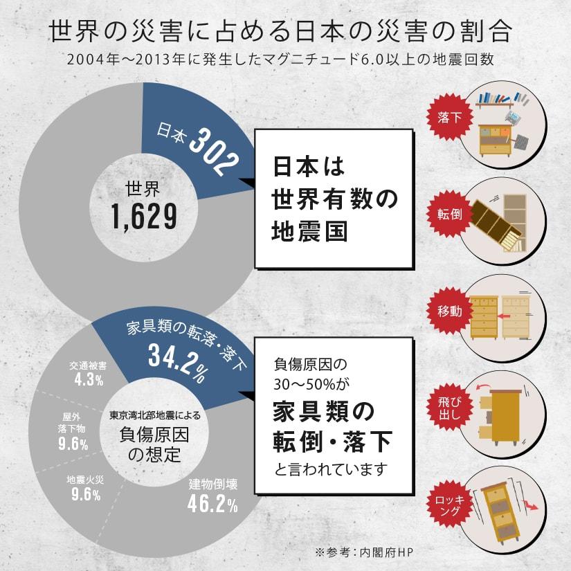 <span>ご自宅の地震対策はもうお済みですか?</span>地震大国の日本、いつ起こるかわからない地震に対策はしていますでしょうか?もしも、という時が来てしまってからでは遅いので、今から対策をしておきましょう。
